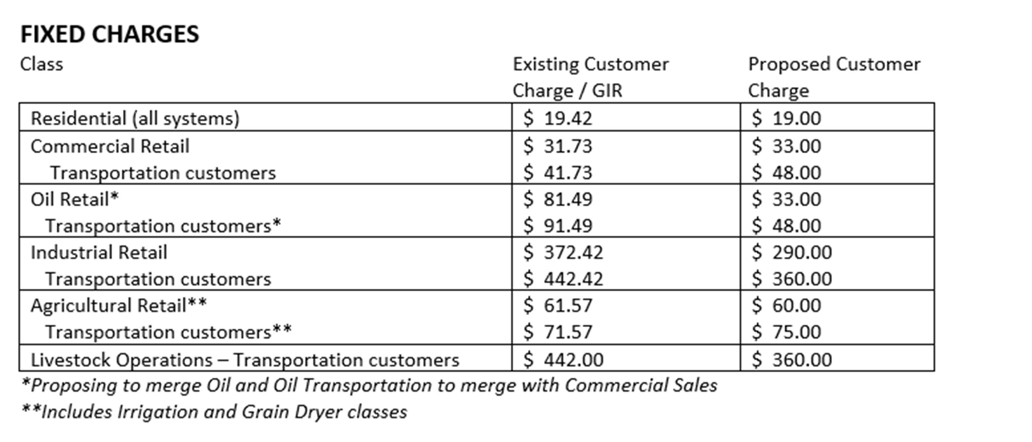 A chart showing new natural gas customer charges by rate class following a rate change that goes into effect July 1, 2021.