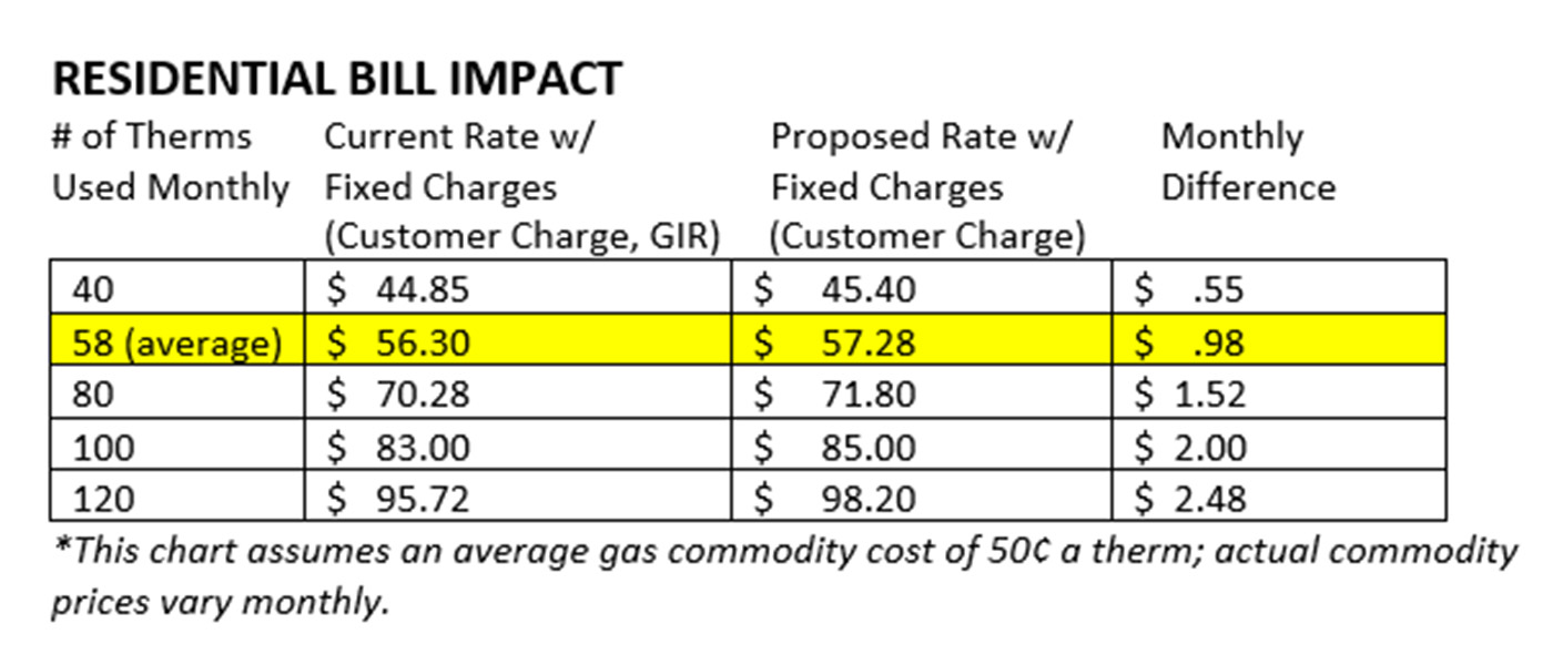 A chart showing new natural gas residential bill impacts following a rate change that goes into effect July 1, 2021.