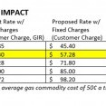 A table showing impacts of a proposed natural gas rate increase, showing average residential impacts of 98 cents per month.