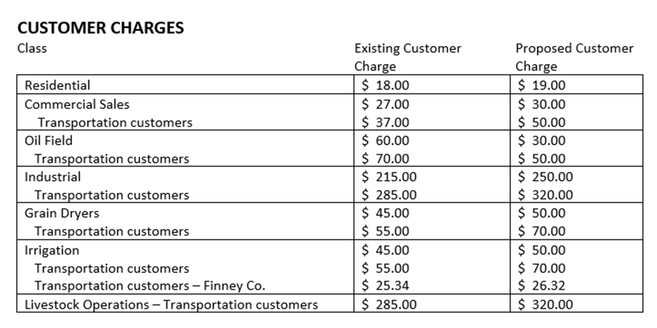 A chart showing a summary of proposed natural gas customer charges.