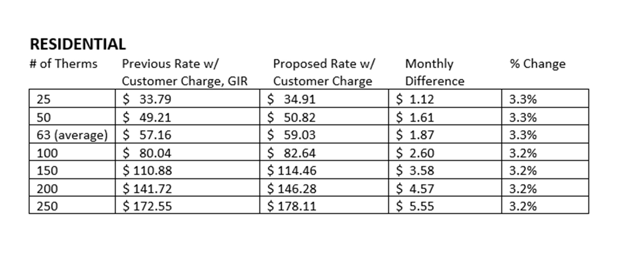 A chart showing bill impacts of a natural gas rate change on residential customers.